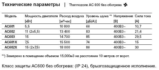 технические параметры воздушной завесы серии AC600