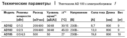 технические параметры AD100