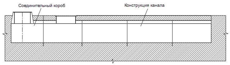 конструкция канальной части воздушной завесы AC600