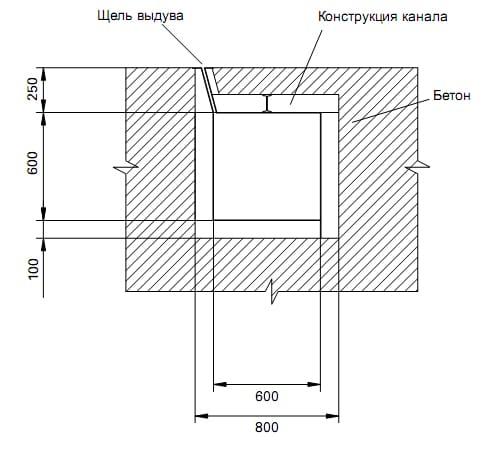 конструкция канальной части воздушной завесы